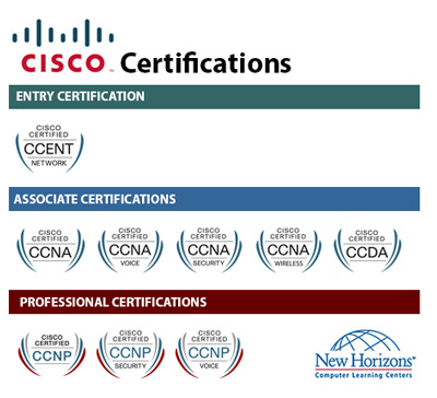 CISCO Certification Paths at New Horizons Jacksonville